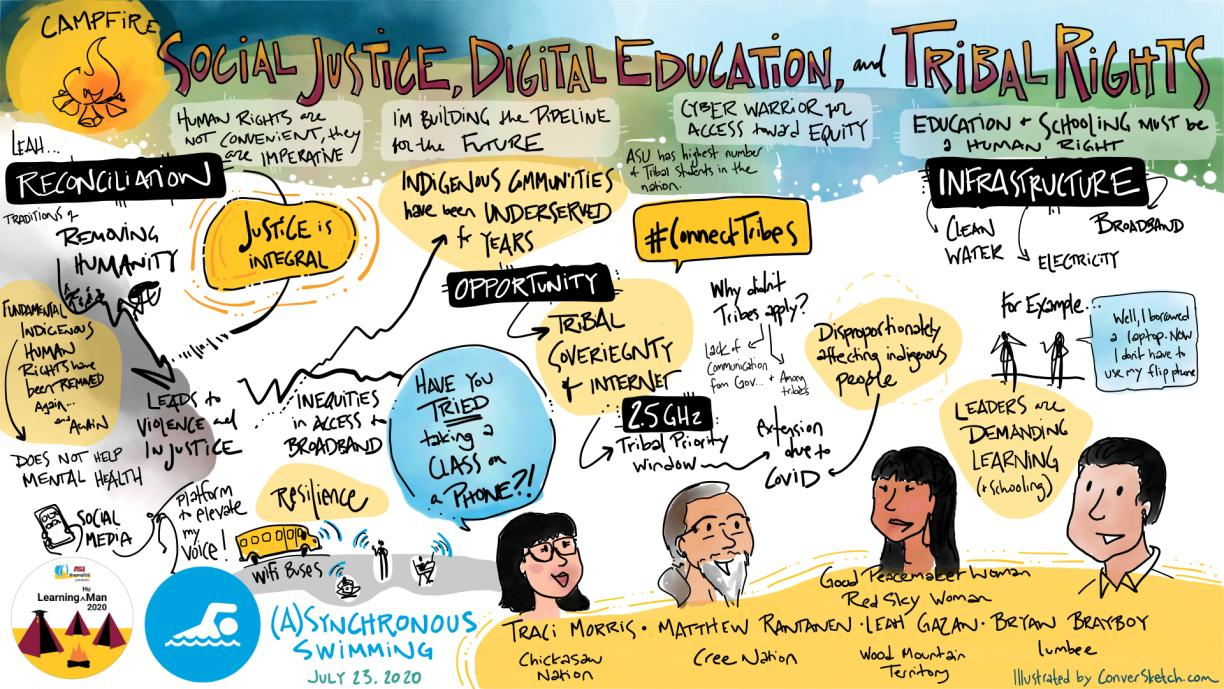Drawing of key ideas from the session -- Campfire: Social Justice. Digital Education and Tribal Rights